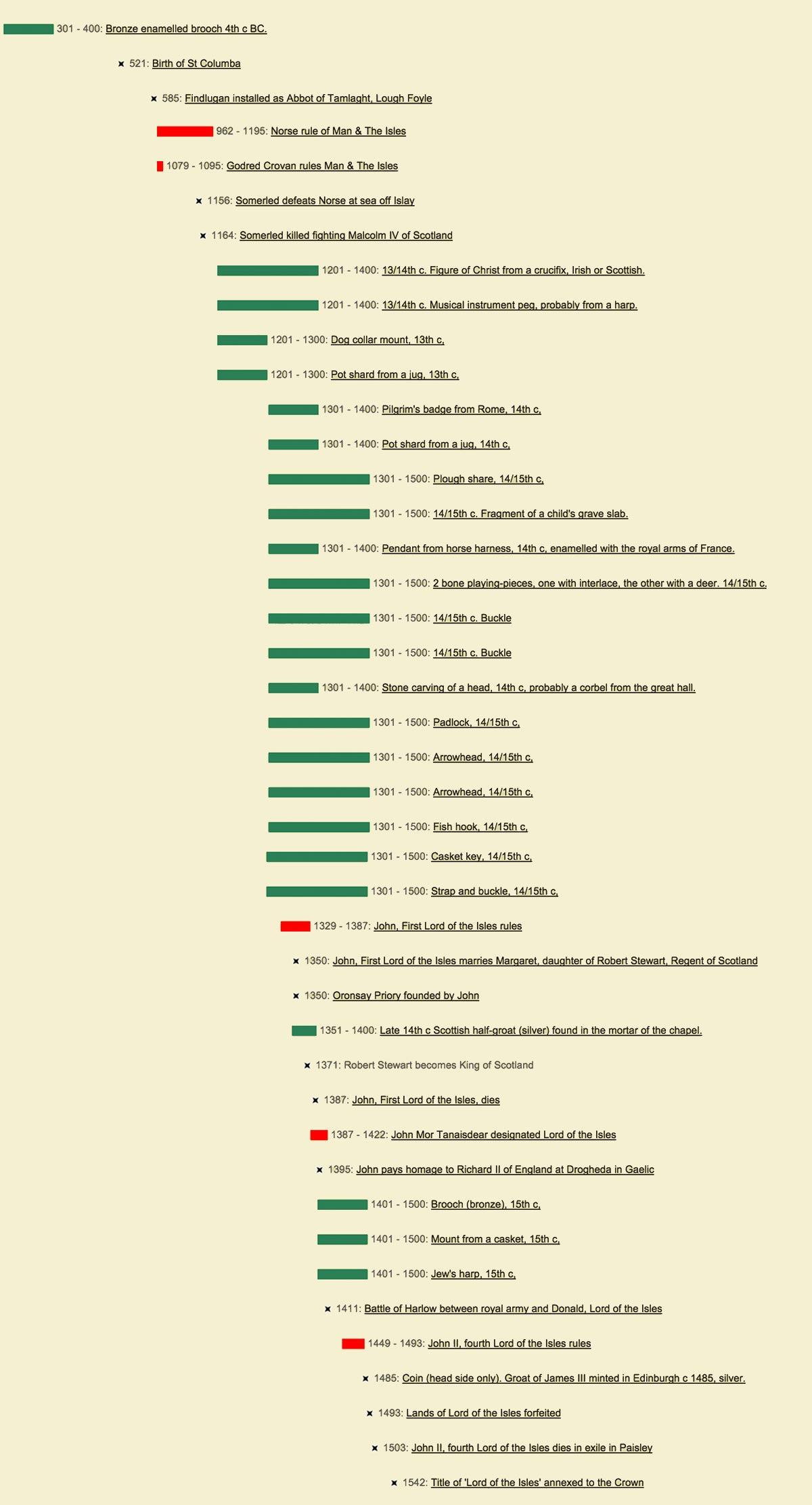 timeline-light